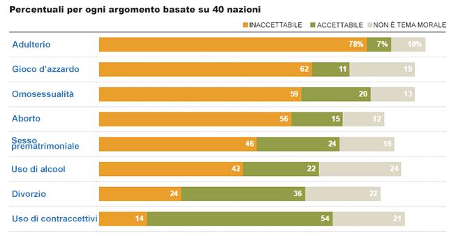 Grafico moralità sondaggio