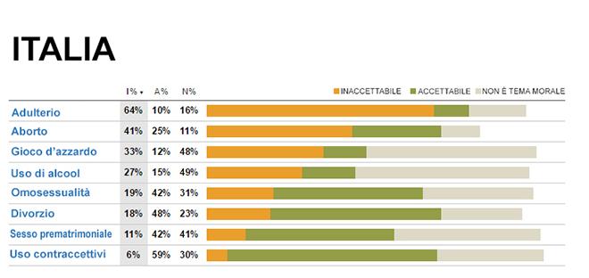 Grafico sondaggio moralità in Italia