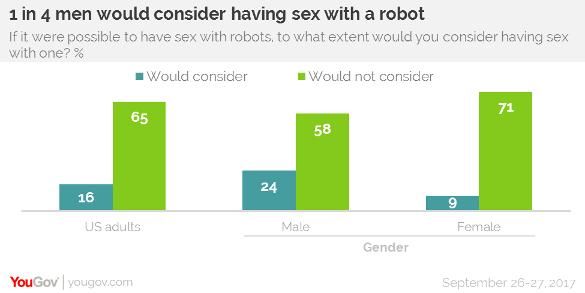 Sondaggio sex robot 1