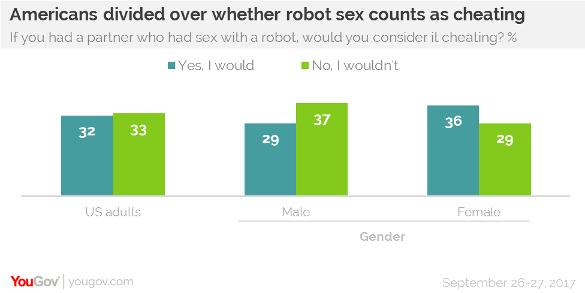 Sondaggio sex robot 2