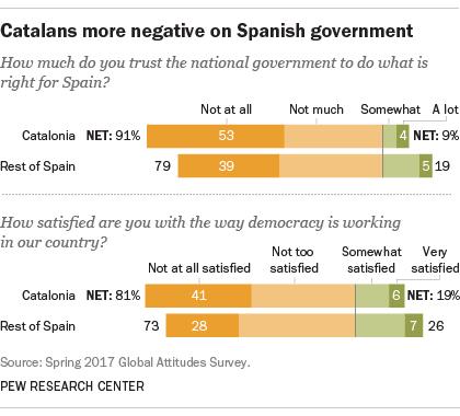 Governo spagnolo