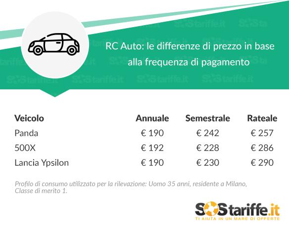 RC Auto- le differenze di prezzo in base alla frequenza di pagamento