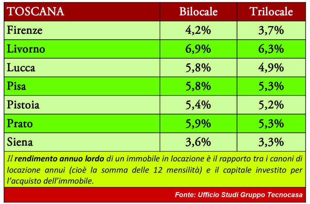 La tabella con l'aumnento del valore delle case in Toscana