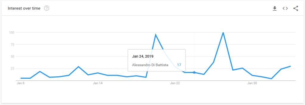 Grafico per Alessandro Di Battista