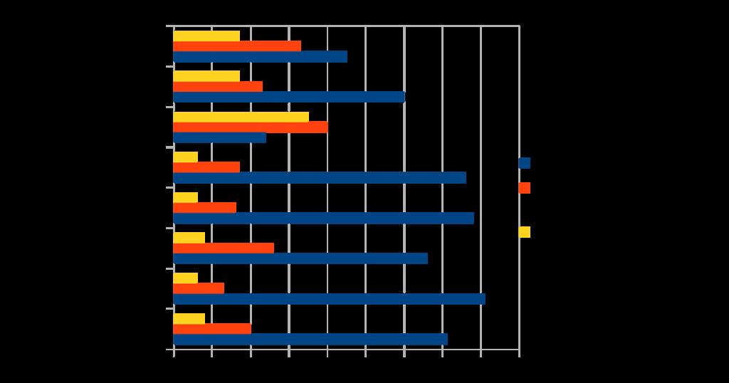 Grafico sulla diffusione dei cellulari e degli smartphone in diversi Paesi del monbdo