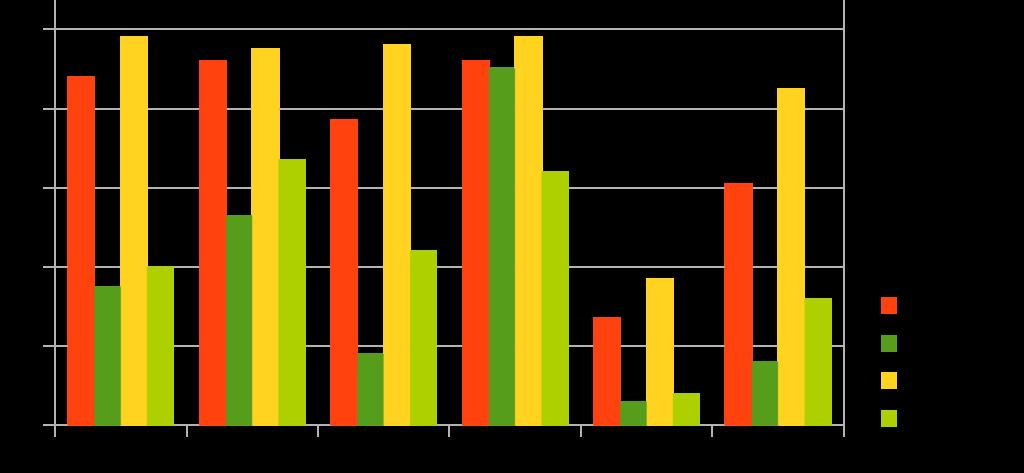 Grafico sulla diffusione degli smartphone negli ultimi tre anni