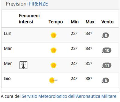 Onde di calore: 40° a Firenze e nella Toscana interna da giovedì. I consigli