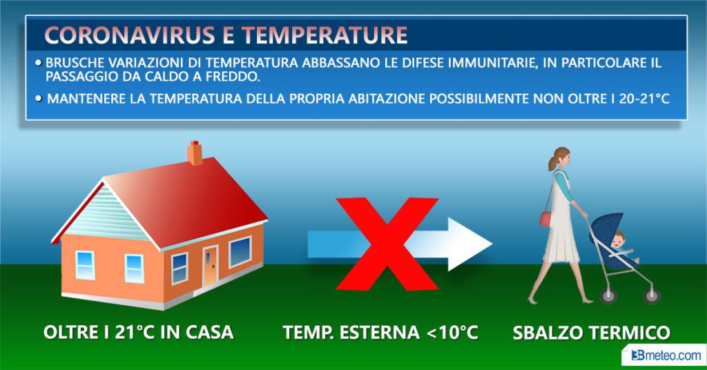 Coronavirus e clima, temperature