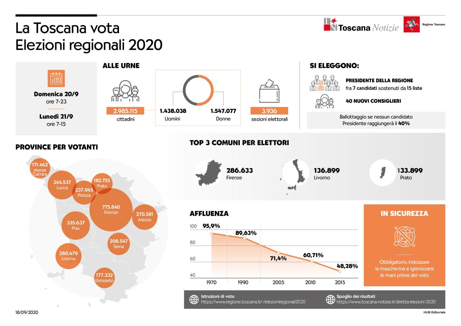 Infofrafica elezioni regionali
